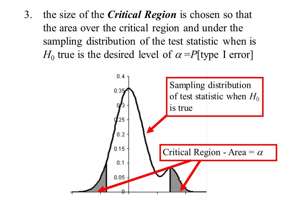 the size of the Critical Region is chosen so that the area over the critical region and under the sampling distribution of the test statistic when is H0 true is the desired level of a =P[type I error]
